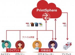 クラウドベースのファイル共有サービスPrintSphere
