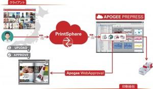 Apoggeワークフローを核としたPrint-Automation