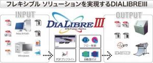 DIALIBREⅢのフロー