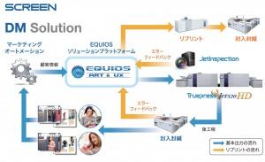 「EQUIOS」が自動化を実現する、高品質DM制作ソリューション