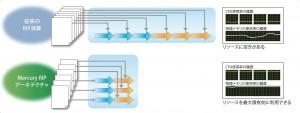 高速処理を可能にしたMercury RIPアーキテクチャ