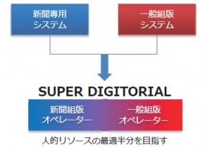 SUPER DIGITORIALの導入目的