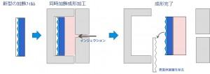 同時加飾成形加工でも凹凸を保つ新型加飾フィルムの製造プロセス