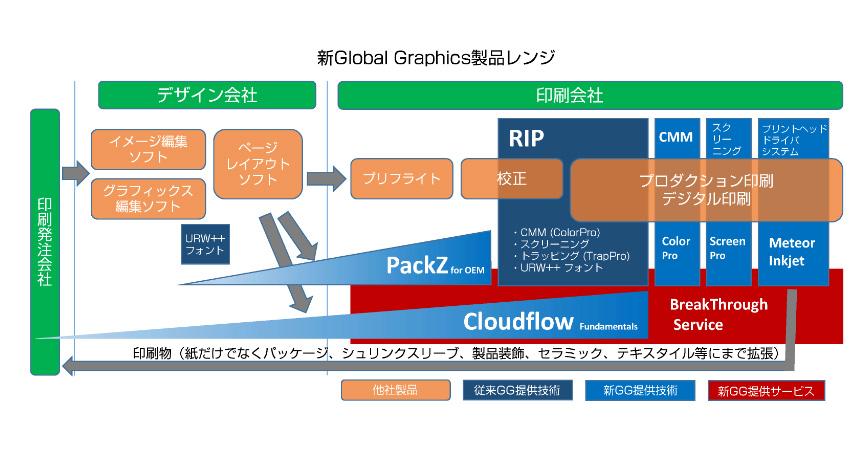 -グローバルグラフィックスの新しい製品レンジ