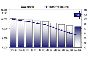 印刷・情報用紙の2017年内需予測