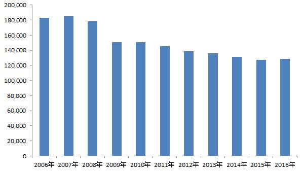 平版インキの販売数量の推移