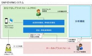 DNPのVRMシステム