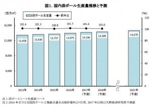 国内ダンボール生産量推移と予測(矢野研資料)