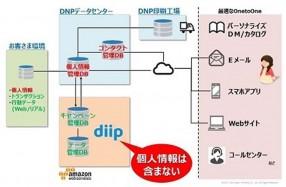 DNP1121