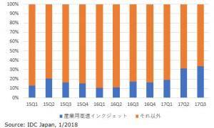 http://www.newprinet.co.jp/wp/wp-content/uploads/2018/01/国内プロダクションプリンター出荷額における産業用インクジェットプリンター構成比、2015年第1四半期~2017年第3四半期