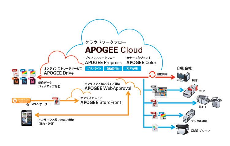 Apogee Cloudのワークフロー(クリックすると拡大します)