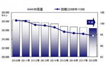 日本製紙連合会「2018(平成30)年品種別内需試算: 紙・板紙合計