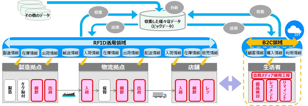 [サービスの概要図] 赤枠はRFIDを使用した作業/RFIDで取得したデータの利活用項目
