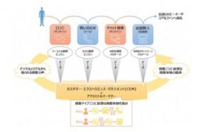 顧客の声を統合解析したデジタルカスタマーサービス