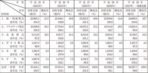 包装・容器出荷金額(平成25年~平成29年)の推移