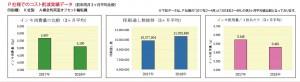 P社でのコスト削減実績データ(前年同月3か月平均比較) 印刷機:A横全判両面オフセット輪転機 *データはP社の2017年2~4月の各3か月平均値比較