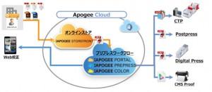 Apogee Cloudのワークフロー
