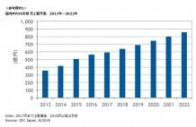 国内MPDS市場 売上額予測、2013年~2022年