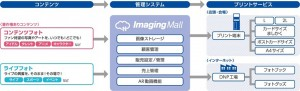 ImagingMallのシステム概要