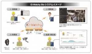 「ID-Watchy Bio」イメージ