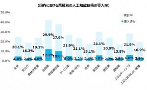 国内における業種別の人口知能技術の導入率