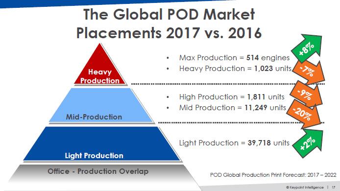 対前年比でみた2017年の世界のPOD市場