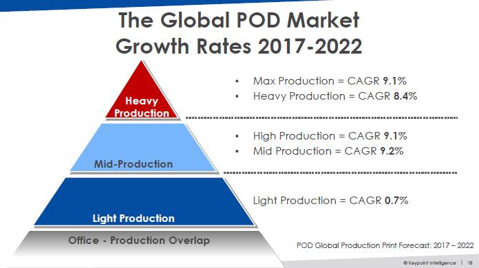 世界のPOD市場予測(2017年から2022年にかけて)
