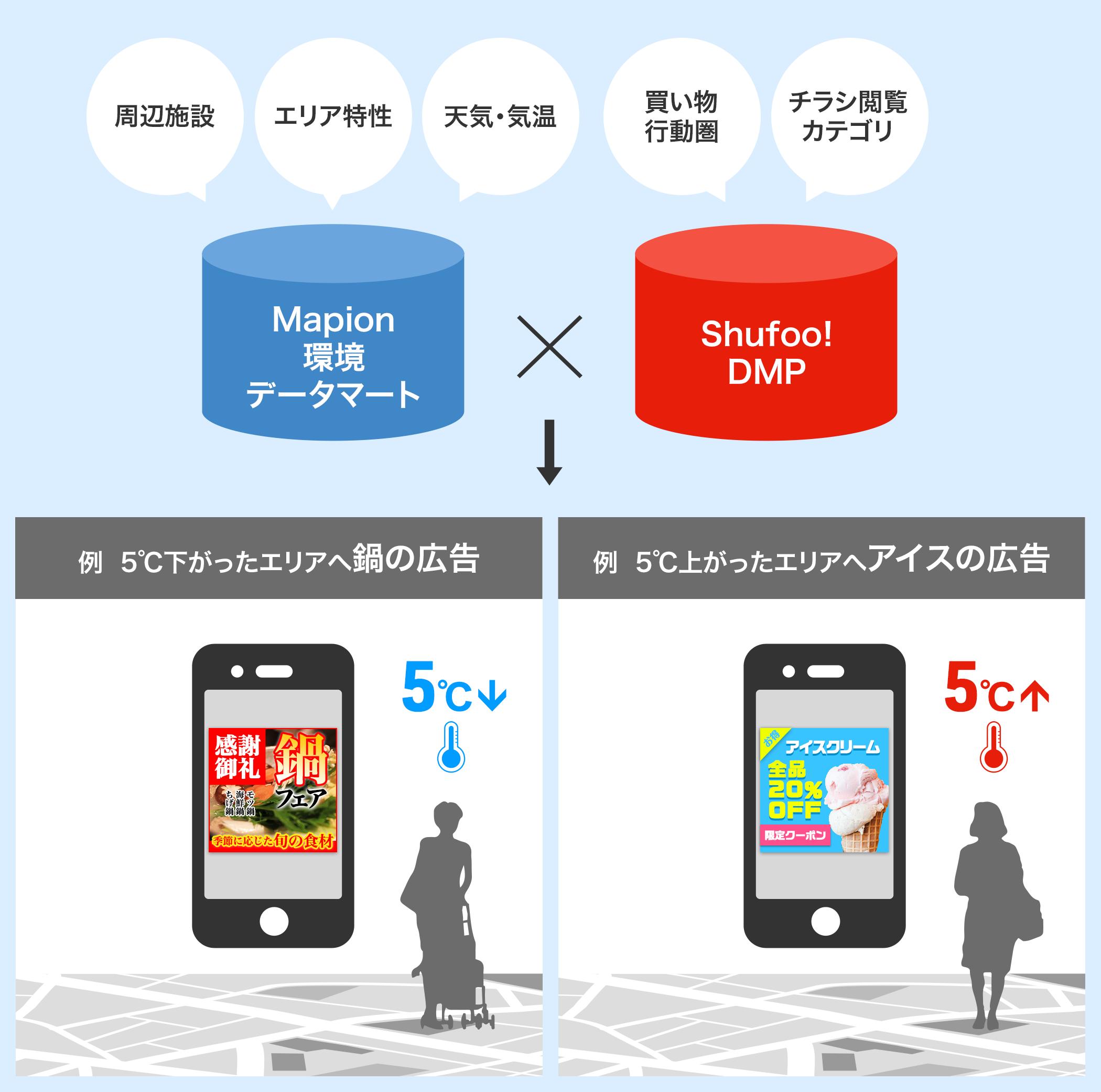 Shufoo! 気象ターゲティング広告サービス概要 (C) Toppan Printing Co., Ltd.