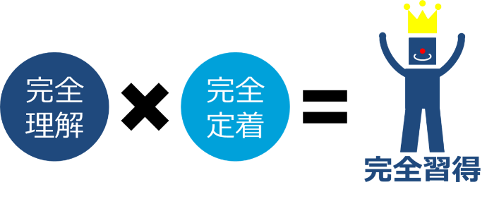 e-Learningサービス「CoreLearn」の特長