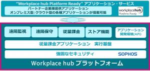 Workplace Hub プラットフォームの構成と機能
