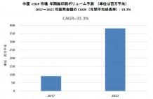 keypoint_中国CDLP予測