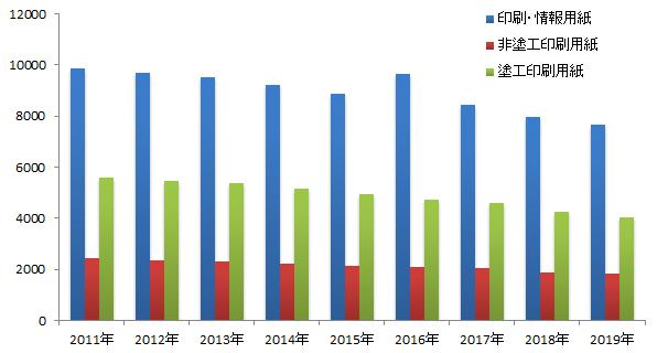 印刷・情報用紙の実績及び見通し推移(2018年は見込み、2019年は見通し)