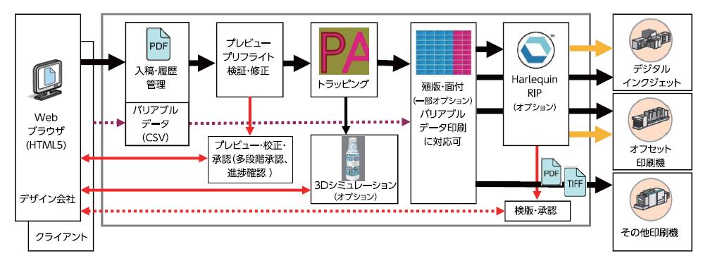 CLOUDFLOWのブロック図