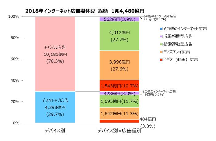 インターネット広告媒体費のデバイス別構成比
