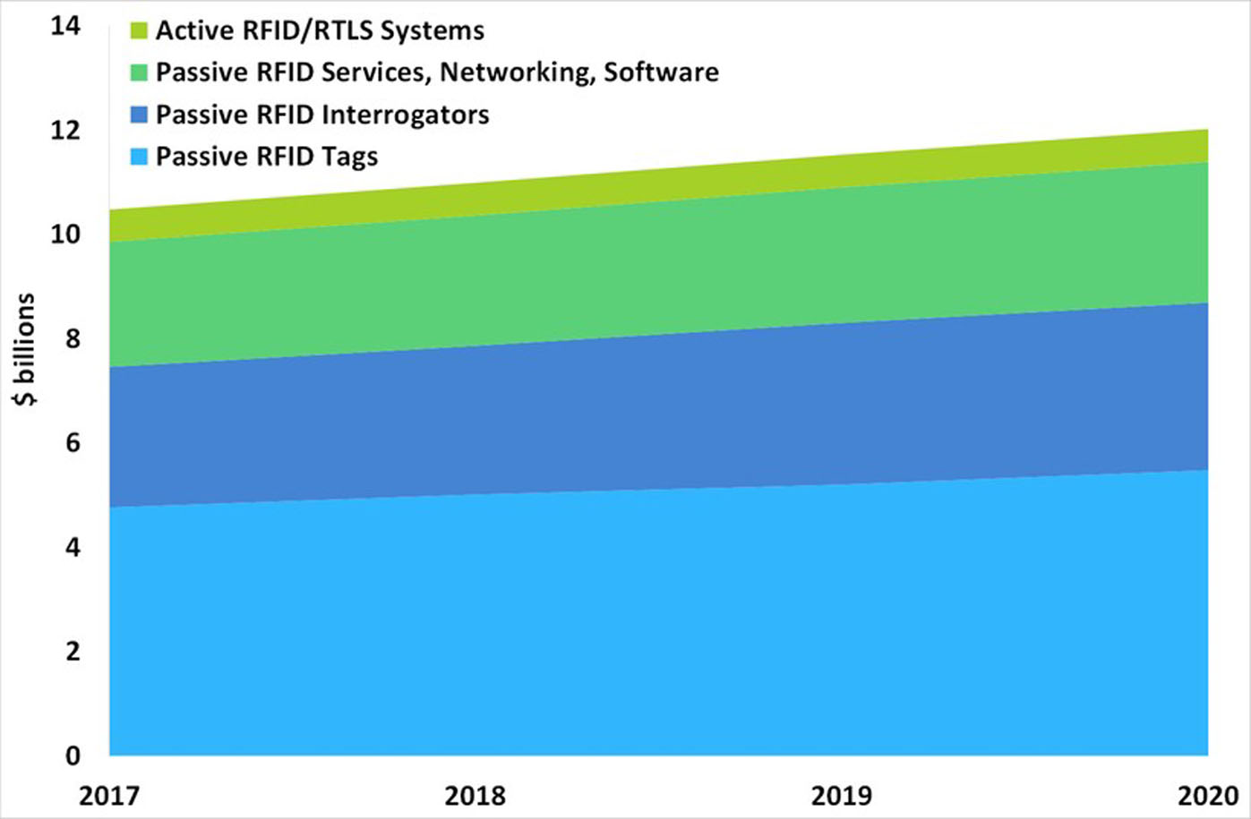 RFID市場の短期予測(Source: IDTechEx Research )