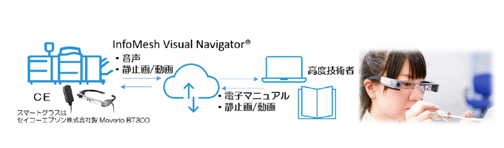 遠隔作業支援の為のスマートグラス活用ソリューション「InfoMesh Visual Navigator®」活用イメージ