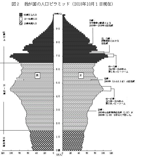 (総務省 統計局発表資料から)