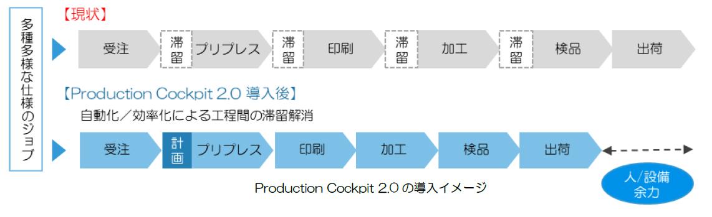 Production Cockpit 2.0の導入イメージ