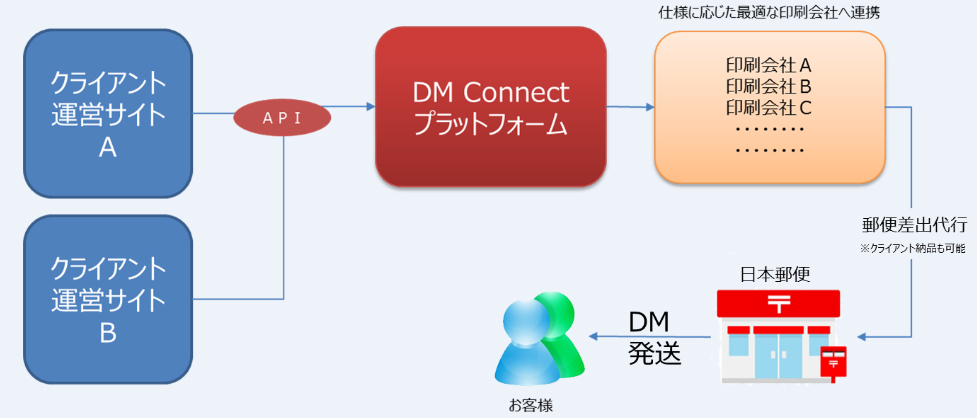 Web to Printプラットフォーム「DM Connect」