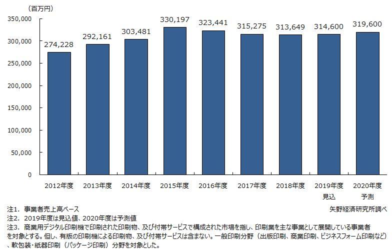 デジタル印刷市場規模の推移・予測