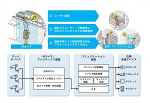 AIカメラを活用した自動販促プラットフォームの概要