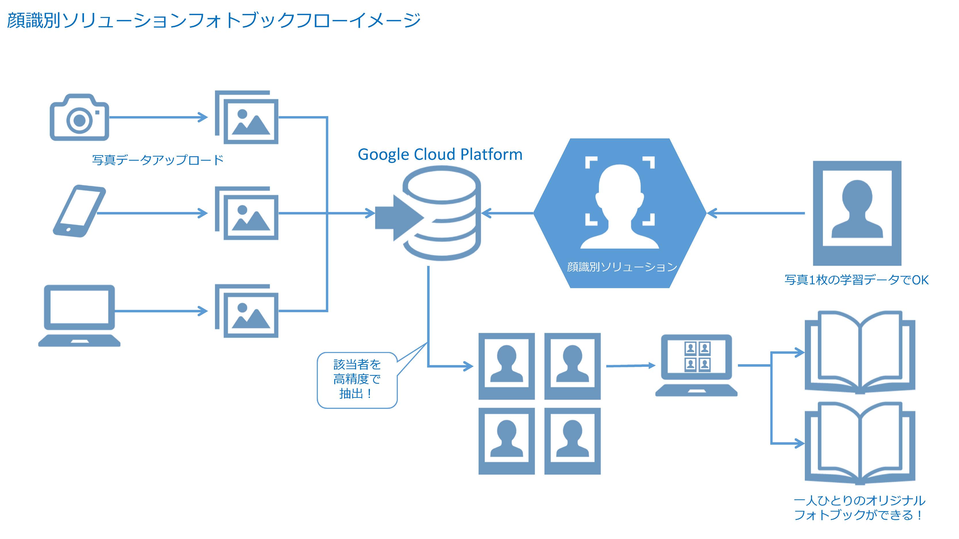 顔識別ソリューションを活用したフォトブックフローのイメージ