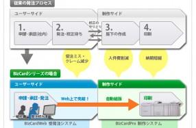 BizCard WEBで実現するシームレスな印刷発注ワークフロー