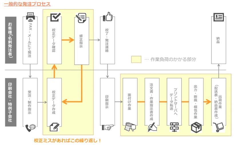導入のイメージ