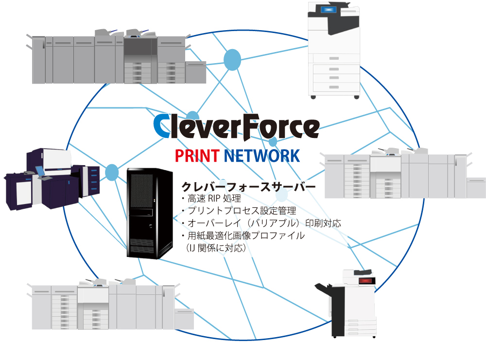 CleverForceネットワーク図