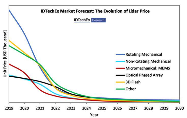 3D LIDARの価格は今後10年間で急速に低下する
