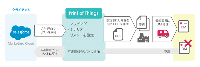 Print of ThingsとSalesforce Marketing Cloudが連携