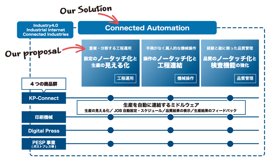 Connected Automationの概念図