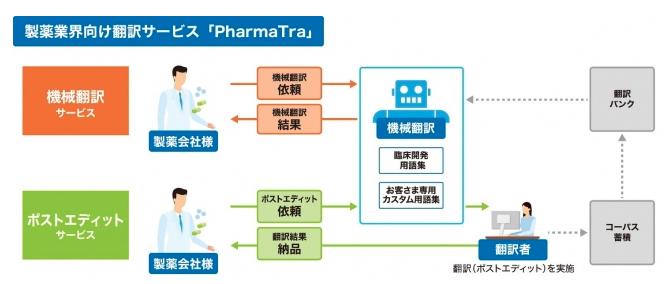 製薬業界向け翻訳サービス「PharmaTra ™(ファーマトラ)」の概要