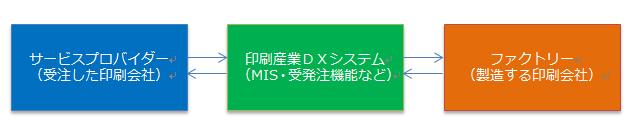 印刷産業DXシステム略図